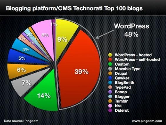Studiu platforme de blogging min