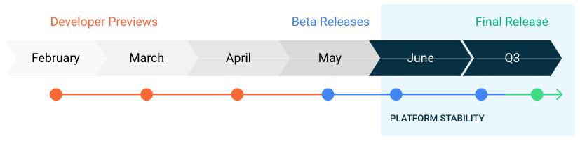 Android 11 data de lansare