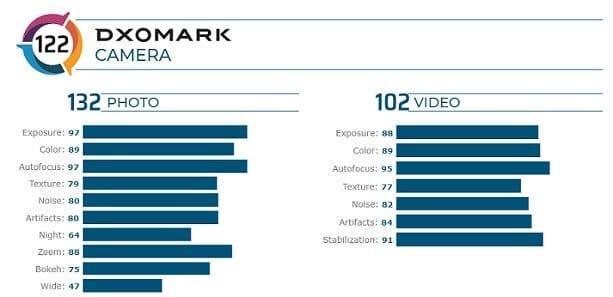Samsung Galaxy S20 Ultra: Scor evaluat în termeni de fotografie și video