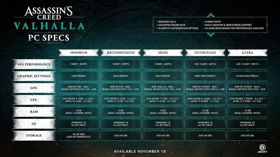 Assassin's Creed Valhalla: Cerinte de sistem