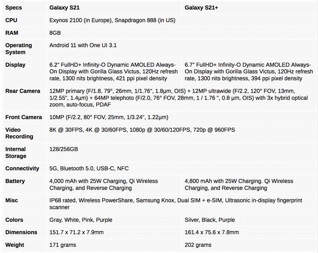 Specificatii Samsung Galaxy S21